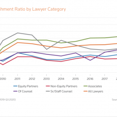 2021 State of the Legal Market